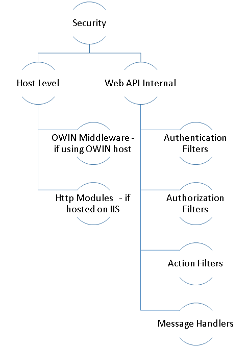 Security options and scope in Web API