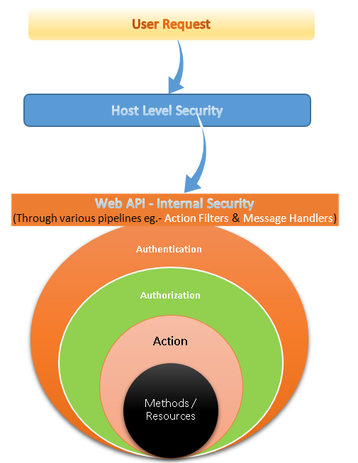 asp.net Web API Security levels and types