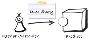 User-Story-Scrum-Agile